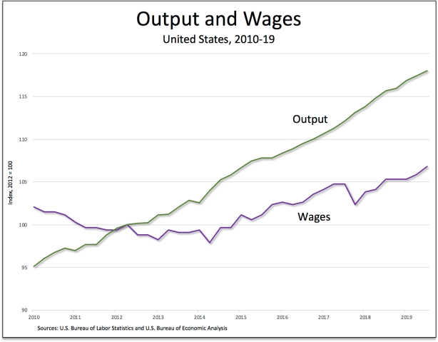 Output-wages