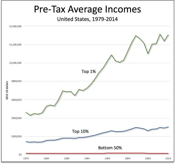 Pre-tax