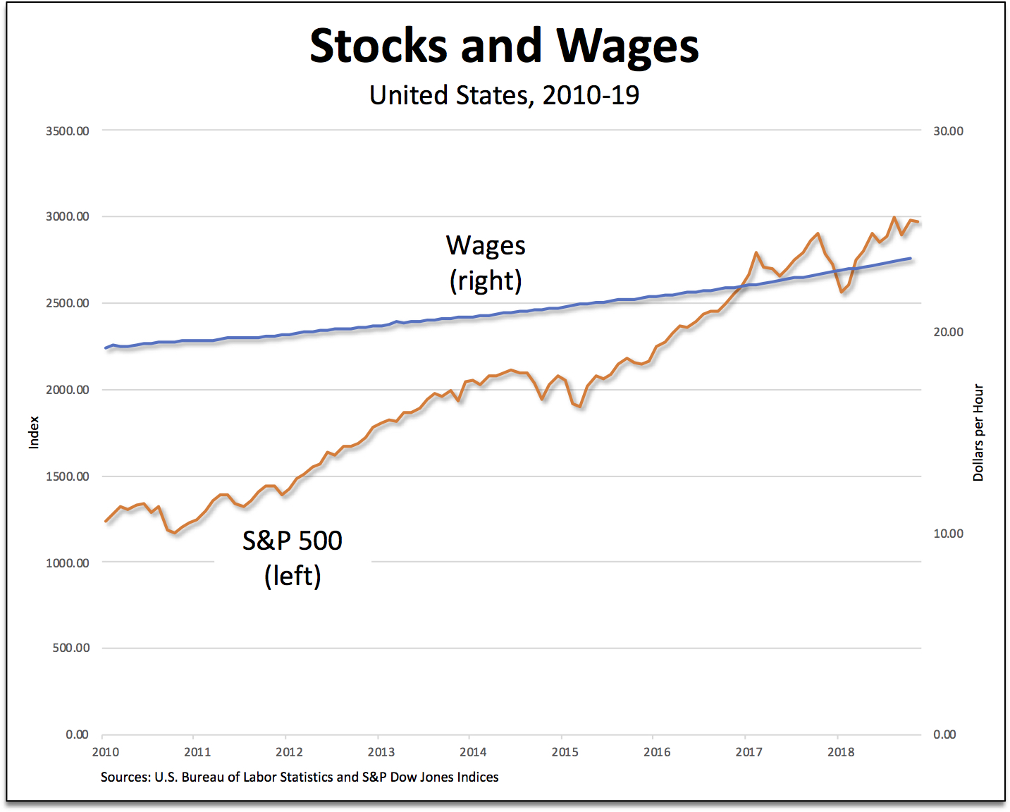 stocks-wages