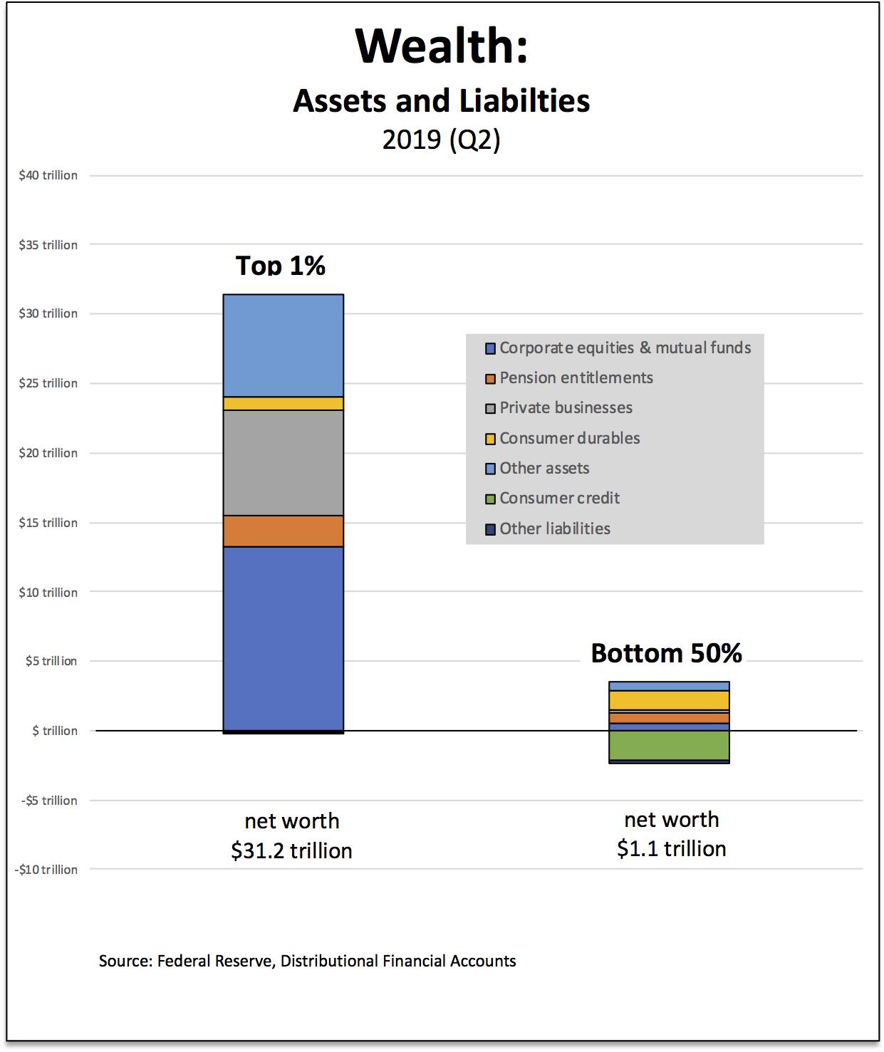 wealth-A&L
