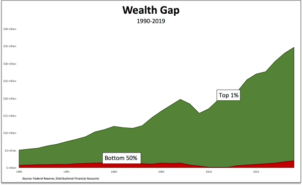 wealth gap