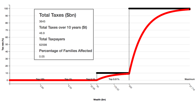 wealth taxes