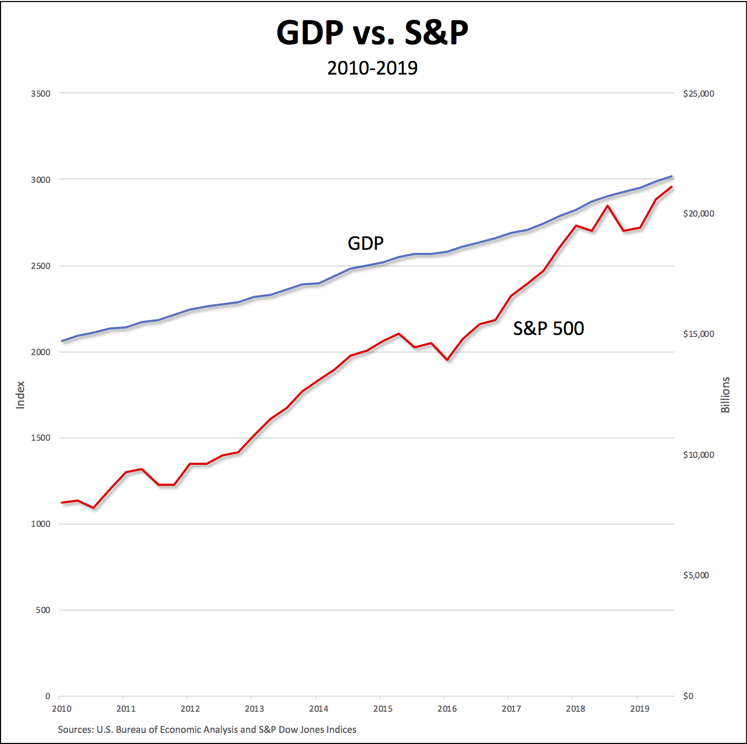 GDP-S&P