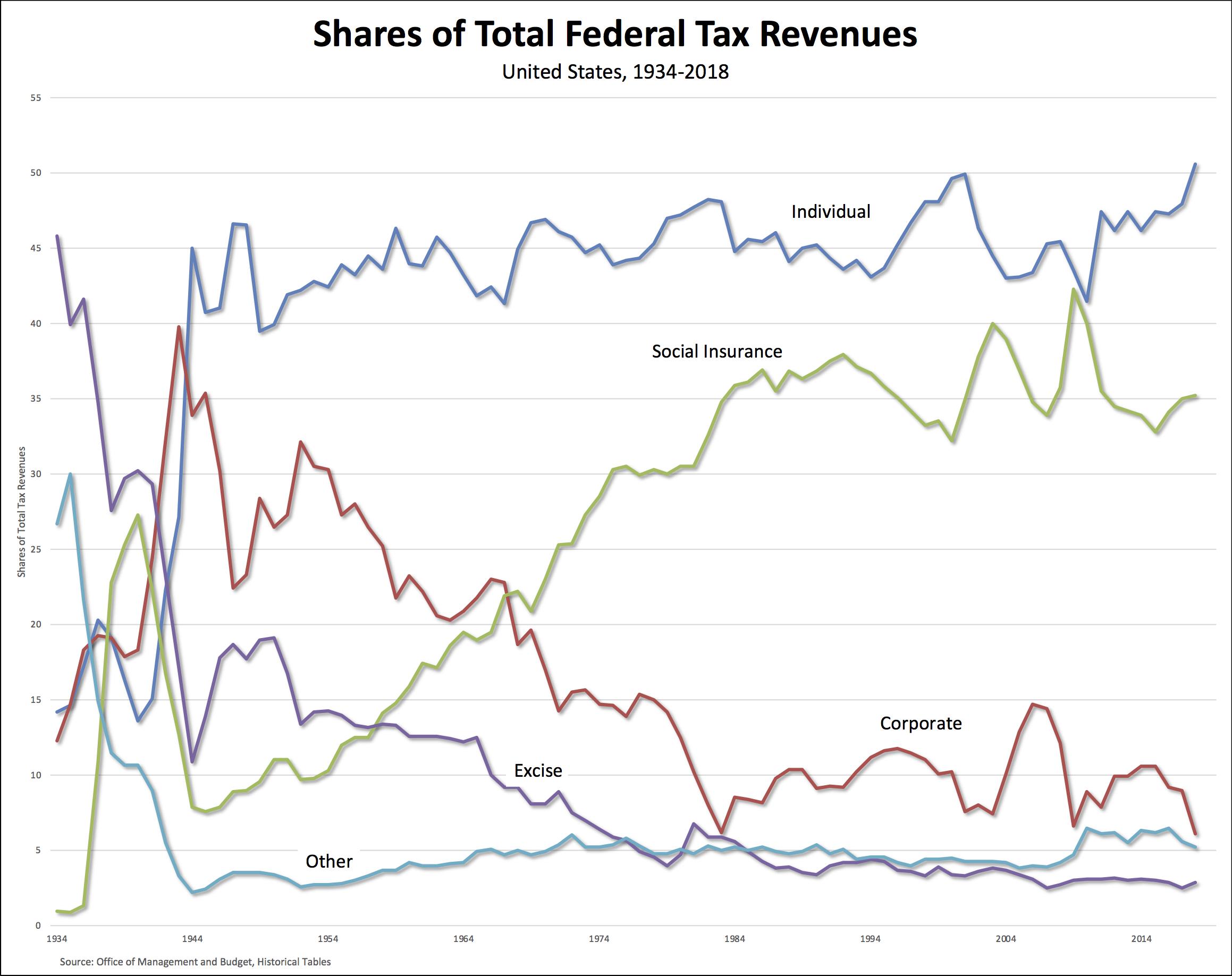 tax revs