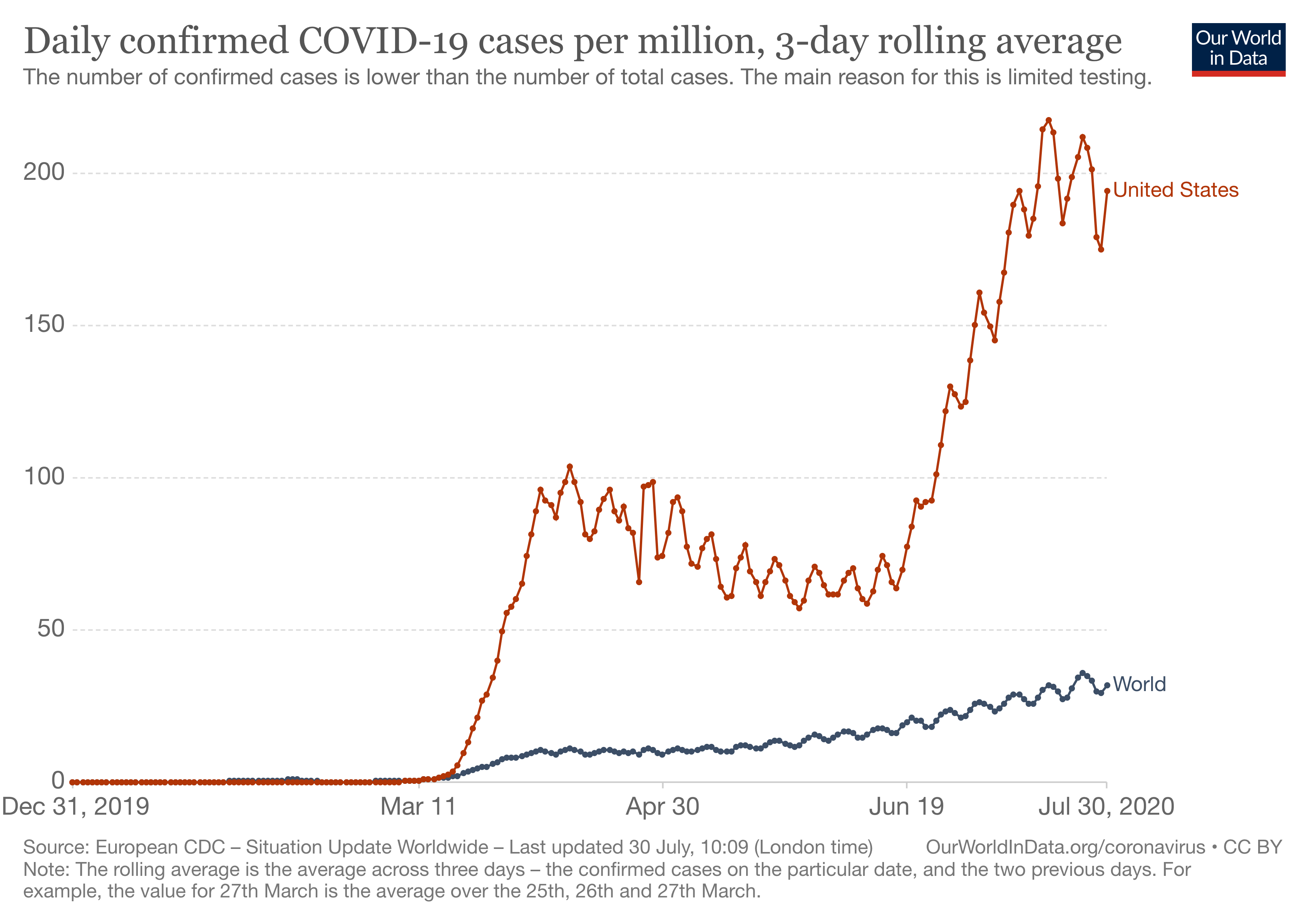 daily-covid-cases-per-million-three-day-avg