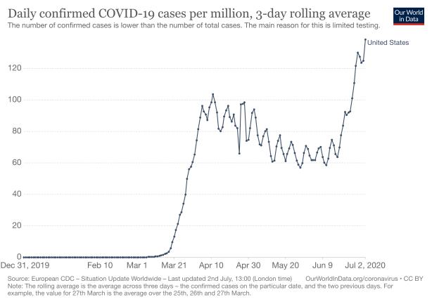 daily-covid-cases-per-million-three-day-avg