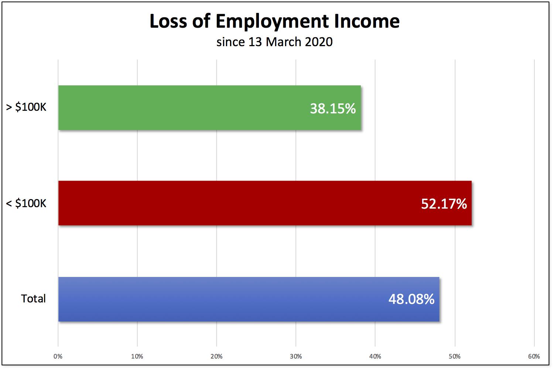 loss-income