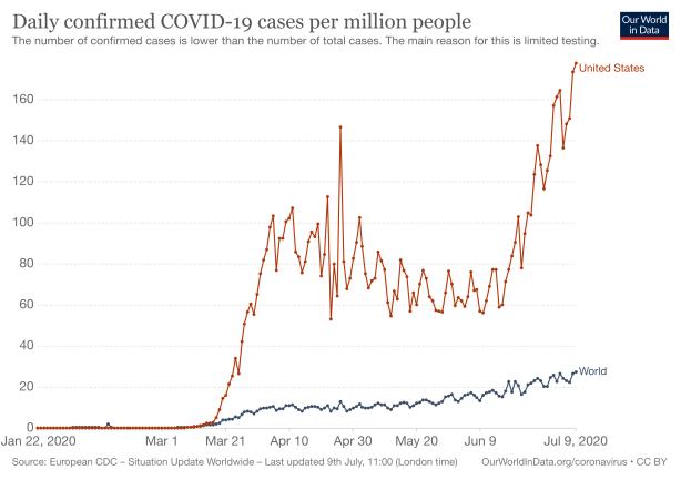 new-covid-cases-per-million