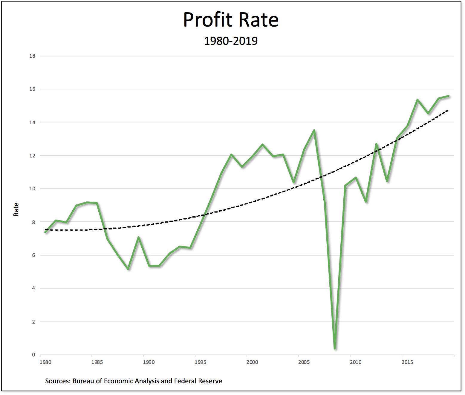 profit rate