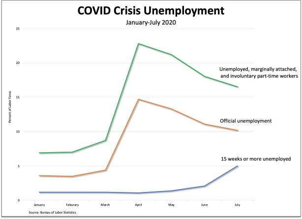 covid-unemployment